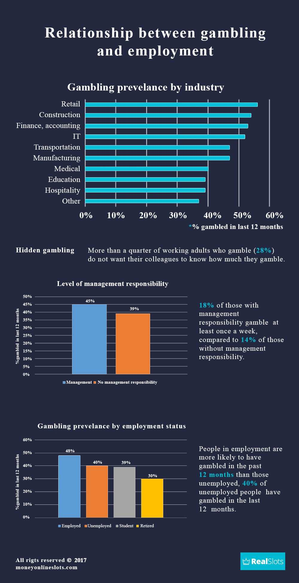 Infographic - Relationship Between Gambling & Employment