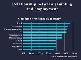 Infographic – Relationship Between Gambling & Employment