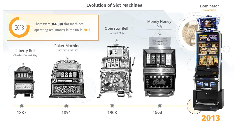 evolution-slot-machines